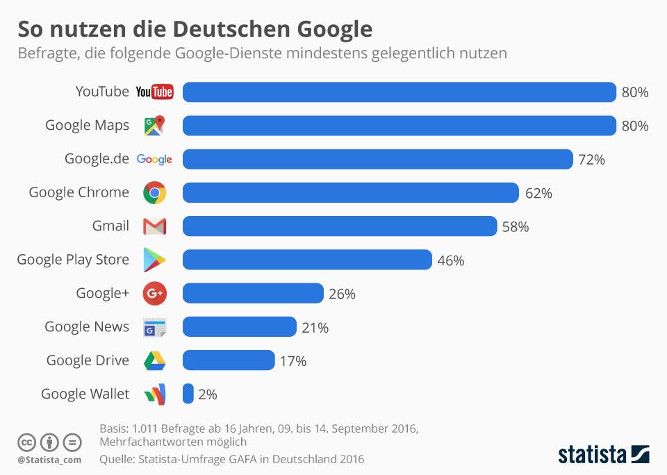 Nutzung von Google Diensten in Deutschland