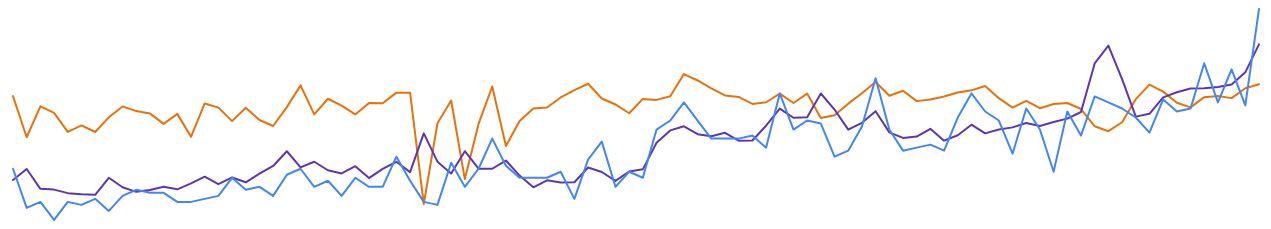 SEO mit einem Graphen sichtbar machen